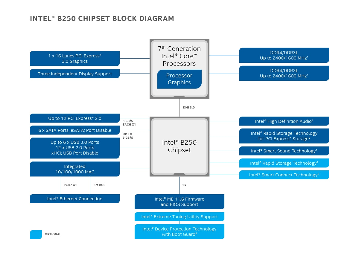 b250 chipset block diagram