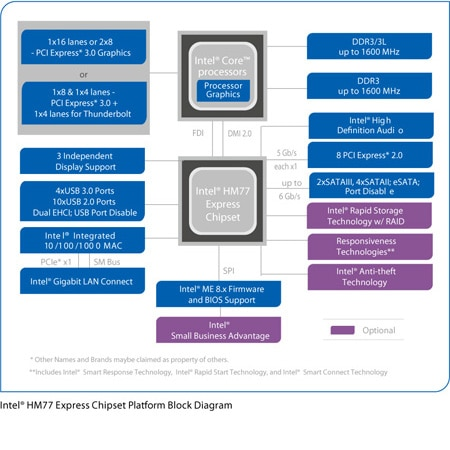 Mobile Intel® HM77 Express Chipset