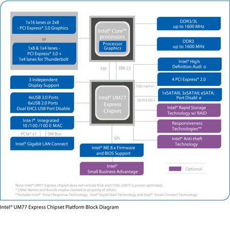 Mobile Intel® UM77 Express Chipset