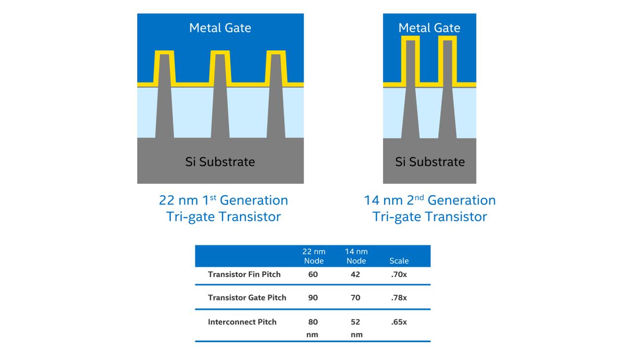 Intel® 14 nm Technology