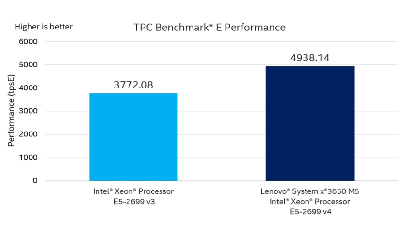 Business Processing | Intel® Xeon® Processor E5-2600 v4 Family