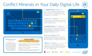 Conflict Minerals in Your Daily Digital Life